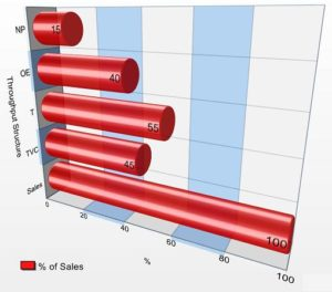 "3D graph measuring ""Throughput Structure"" on the vertical axis and % of Sales on the horizontal axis"