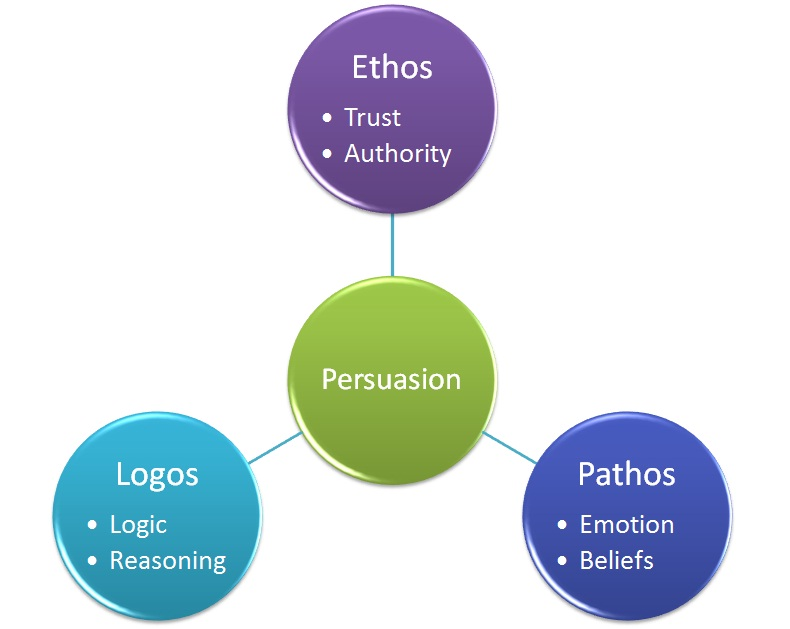 "Graphic. Central green circle reads ""Persuasion."" Three circles connect out from it: at the top, a purple one reads ""Ethos / trust / authority."" Bottom right, in blue, ""Pathos / emotion / beliefs."" Bottom left, in turquoise, ""Logos / logic / reasoning."""
