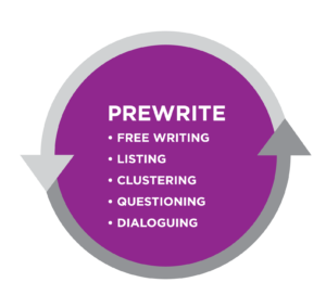 Graphic titled Prewrite. Bullet list: Free writing, Listing, Clustering, Questioning, Dialoguing. All is in a purple circle bordered by gray arrows.