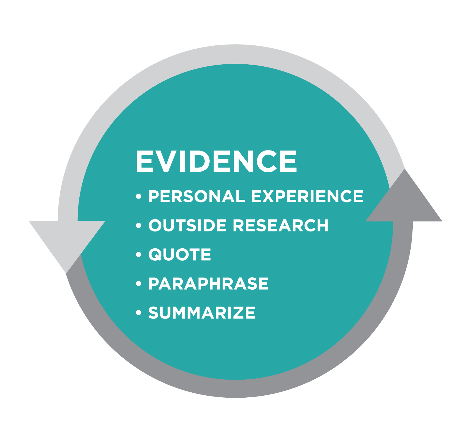 Graphic titled Evidence. Bullet list: Personal Experience, Outside Research, Quote, Paraphrase, Summarize. All is in a teal circle bordered by gray arrows.