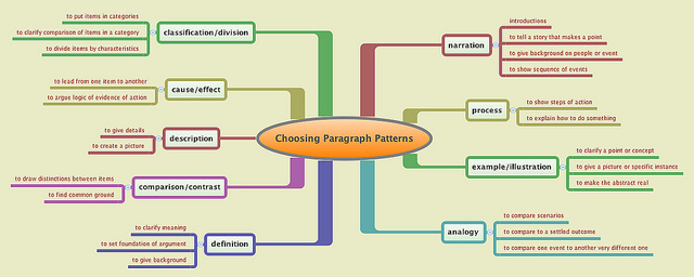 Flow Chart. Central idea: Choosing Paragraph Patterns. Radiating from top right: Narration - introduction, process, example/illustration, analogy, definition, comparison/contrast, description, cause/effect, classification/division.