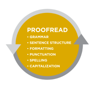 """Proofread"" bullet list: grammar, sentence structure, formatting, punctuation, spelling, capitalization."