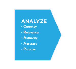 Analyze sources: Currency, Relevance, Authority, Accuracy, Purpose