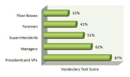 Graph: Vocabulary Test Score across bottom, Type of occupation on vertical. From top: Floor bosses, 32%; Foremen, 42%; Superintendents, 51%; Managers, 62%; Presidents and VPs, 87%.