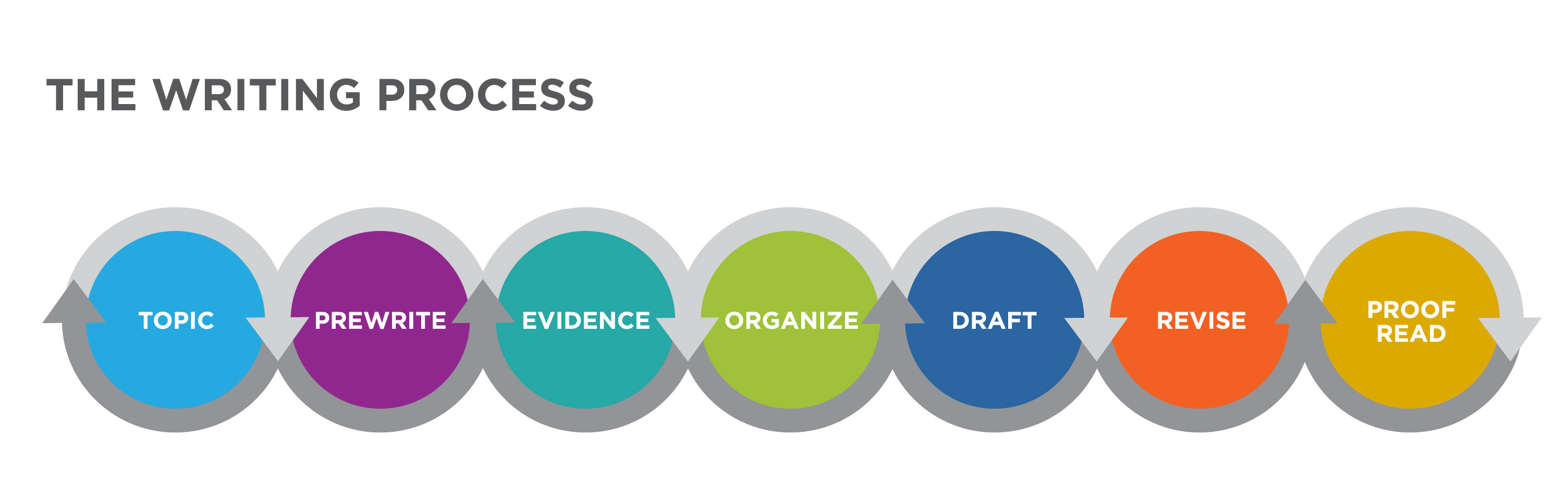 "Graphic labeled ""The Writing Process."" A line of brightly colored circles are connected by gray arrows wrapping around them. From left to right, they read: Topic, Prewrite, Evidence, Organize, Draft, Revise, Proofread."