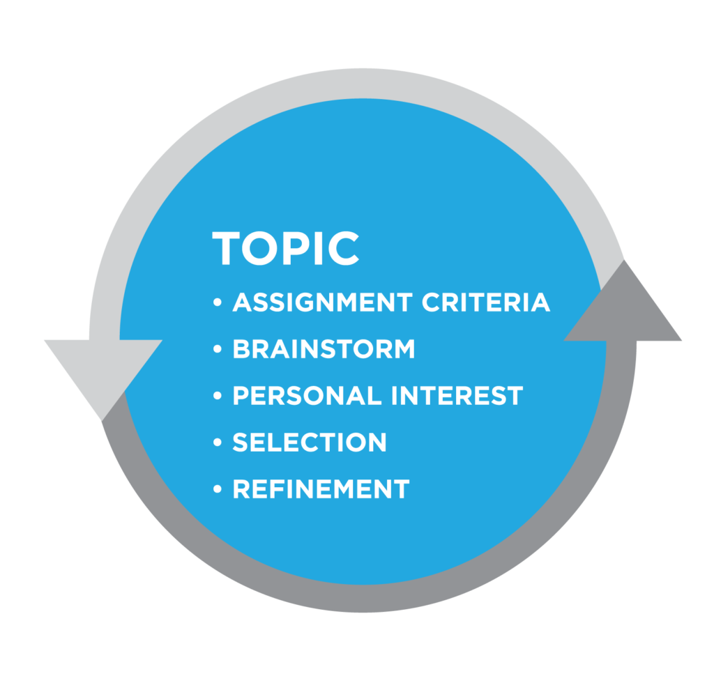 Graphic titled Topic. Bullet list: Assignment criteria, brainstorm, personal interest, selection, refinement. All text in a blue circle bordered by gray arrows.
