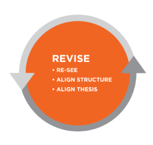 Graphic titled Revise. Bullet list: re-see, align structure, align thesis. All is in an orange circle bordered by gray arrows.