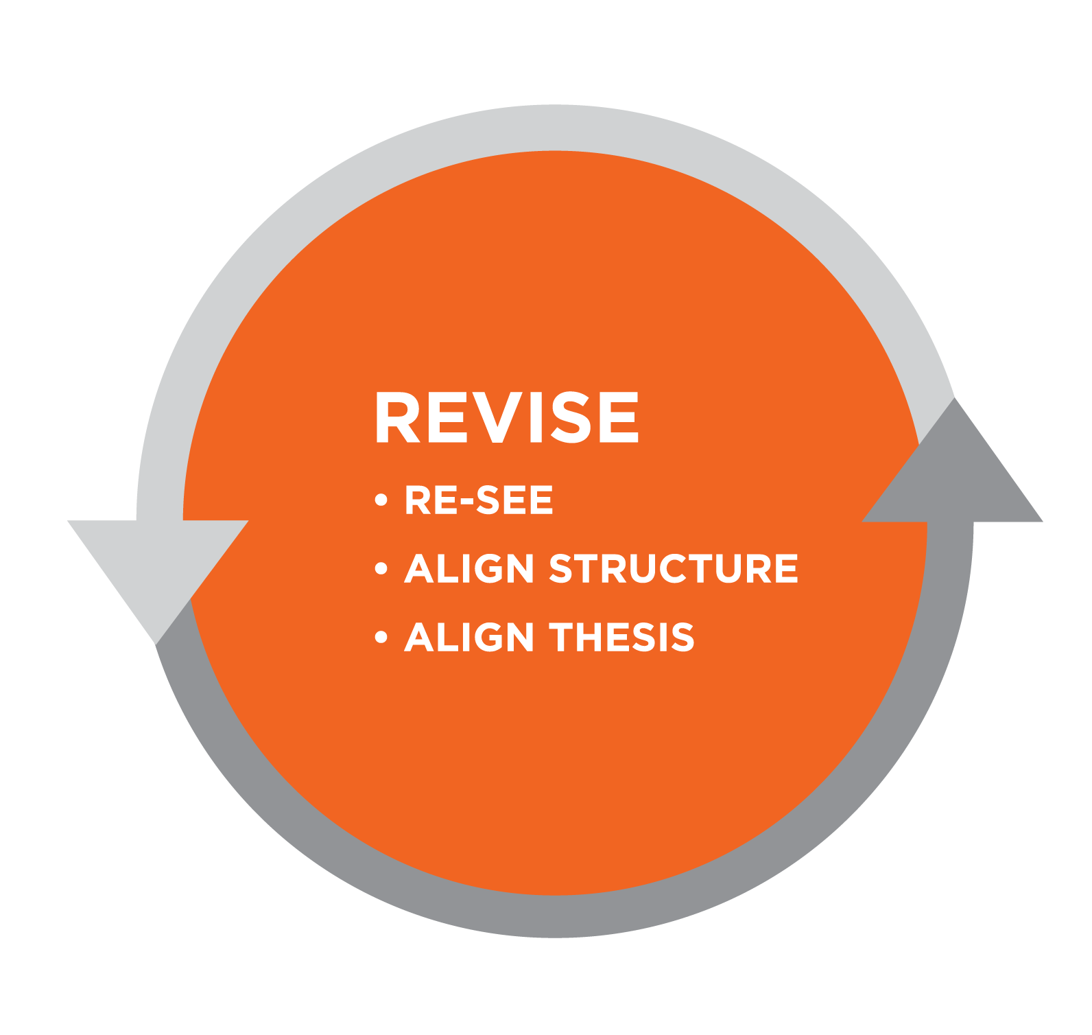 revising your thesis Revising your essay when revising  the tell part the topic sentence should also be clearly connected to your thesis.