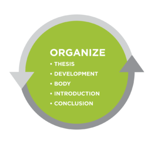 Graphic titled Organize. Bullet list: Thesis, development, body, introduction, conclusion. All is in a green circle bordered by gray arrows.