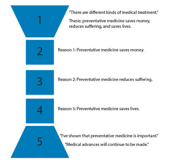 "Five blue segments on left, numbered. 1, at the top, is a wide-to-narrow funnel shape. ""There are different kinds of medical treatment."" Thesis: preventative medicine saves money, reduces suffering, and saves lives. 2: a box. Reason 1: Preventative medicine saves money. 3: a box. Reason 2: Preventative medicine reduces suffering. 4: a box. Reason 3: Preventative medicine saves lives. 5: a funnel shaped narrow to wide. ""I've shown that preventative medicine is important."" ""Medical advances will continue to be made."""