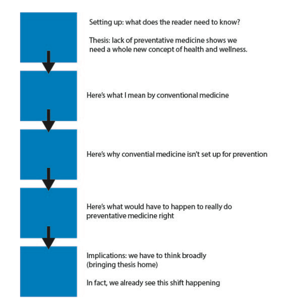 Five blue squares in a vertical line, connected by black arrows pointing down between them. Next to the first: Setting up: what does the reader need to know? Thesis: lack of preventative medicine shows we need a whole new concept of health and wellness. Two: Here's what I mean by conventional wellness. Three: Here's why conventional medicine isn't set up for prevention. Four: Here's what would have to happen to really do preventative medicine right. Five: Implications: we have to think broadly (bringing thesis home). In fact, we already see this shift happening.
