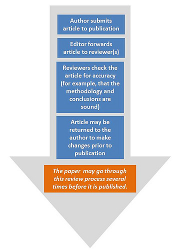 Flowchart showing the peer-review process. It goes as follows: author submits article to publication, editor forwards article to reviewer(s), reviewers check the article for accuracy (for example, that the methodology and conclusions are sound), article may be returned to the author to make changes prior to publication, then the paper may go through this review process several times before it is published.