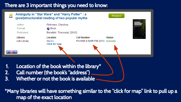 Search result from a library search. The result shows to look for 4 important things: what library the book is in, the location of the book within the library, the call number, and whether or not the book is available.