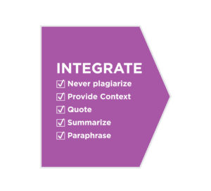 Integrate: never plagiarize, provide context, quote, summarize, and paraphrase.