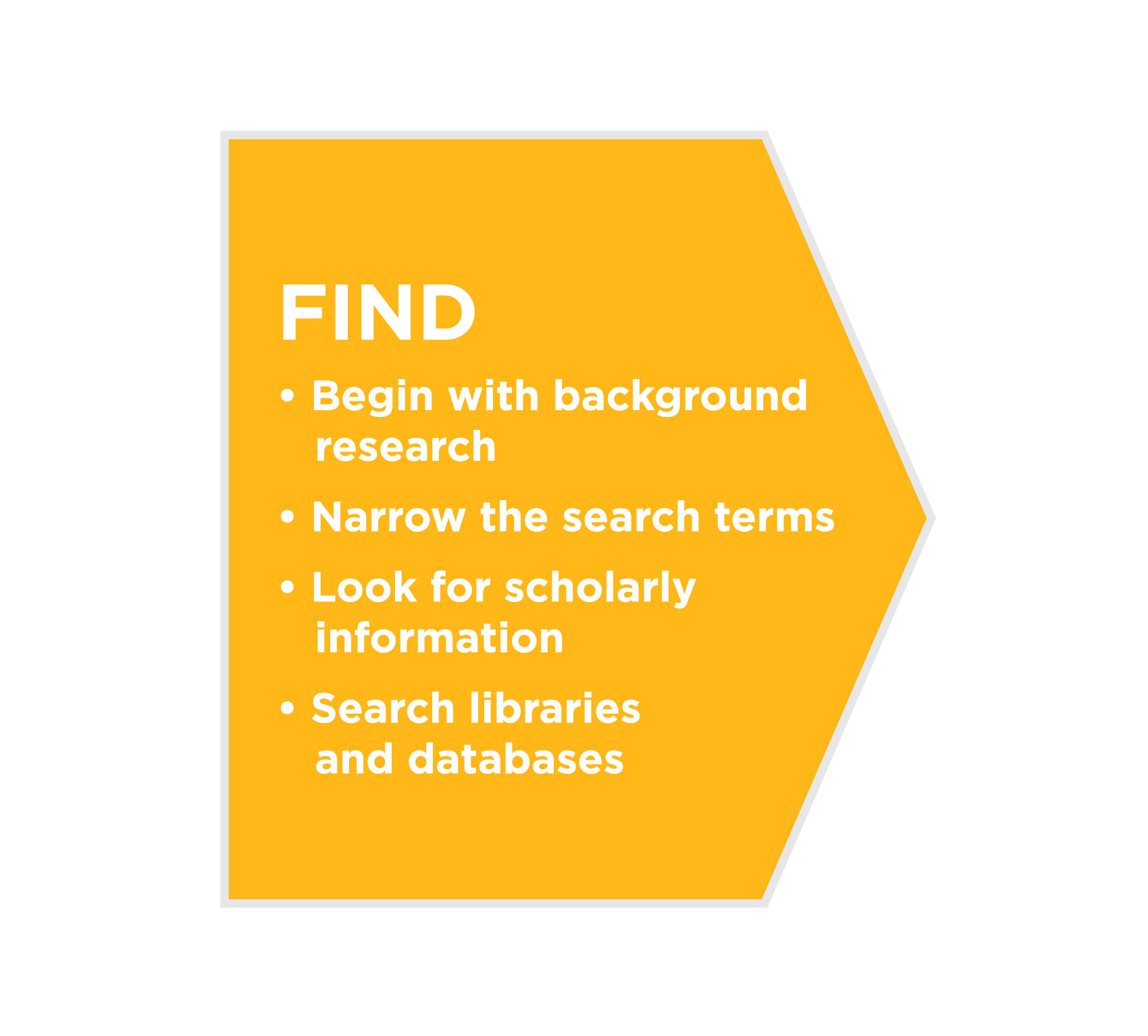 Tips for finding sources: begin with background research, narrow the search terms, look for scholarly information, search libraries and databases.