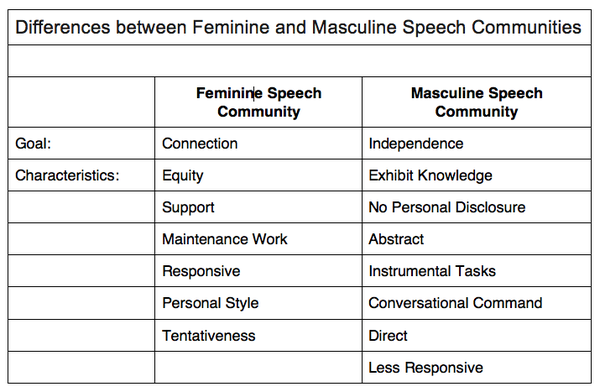 gender speech communities A speech community is a group of people who share a set of linguistic norms and expectations regarding the use of language it's a concept mostly associated with sociolinguistics and anthropological linguistics.