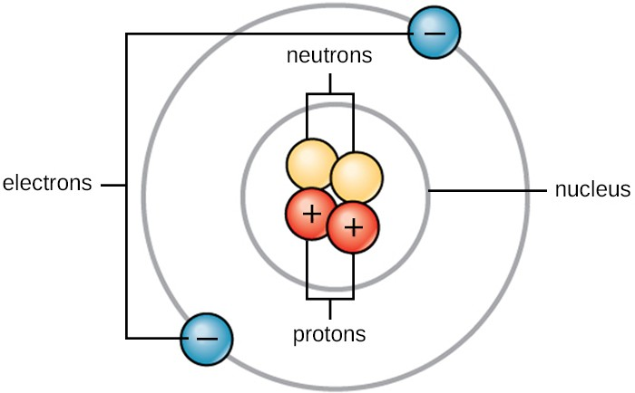 An atom has two neutral neutrons and two positive protons in its nucleus. It's outer shell contains two negative electrons.