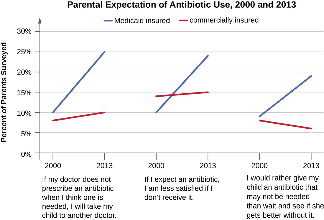 Three graphs showing changes in perception from 2000 to 2013. If my doctor does not prescribe an antibiotic when I think one is needed, I will take my child to another doctor. Medicaid insured insured (2000, 10%) and (2013, 25%); commercially insured (2000, 8%) and (2013, 10%). If I expect an antibiotic, I am less satisfied if I don't receive it: Medicaid insured (2000, 10%) and (2013, 24%); commercially insured (2000, 14%) and (2013, 15%). If would rather give my child an antibiotic that may not be needed than wait to see if she gets better without it.. Medicaid insured (2000, 9%) and (2013, 19%). Commercially insured (2000, 8%) and (2013, 6%)