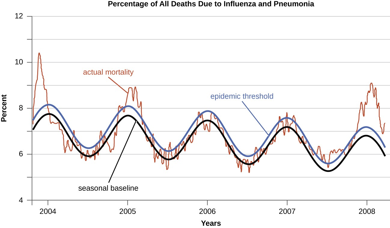 A graph of the percentage of all deaths due to influenza an pneumonia. The X axis is years and the Y axis is percent. The seasonal baseline fluctuates to a high in winter. The epidemic threshold is just a half percent higher than the baseline. The actual mortality fluctuates above and below both of these lines.