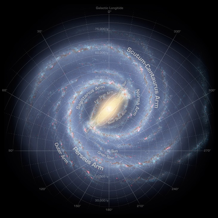 Map of the Milky Way Galaxy. Over-plotted on this data-based illustration of the Milky Way is a coordinate system centered on the Sun, which is located about half way from the center and the bottom of the image. It is a polar coordinate system, with zero degrees straight up from the Sun, 90O to the left, 180O straight down and 270O to the right. Distances are shown as circles of increasing radius centered on the Sun. Distances from 15,000 ly to 75,000 ly are indicated in increments of 5,000 ly. Moving outward from the Sun along the zero degree line are the