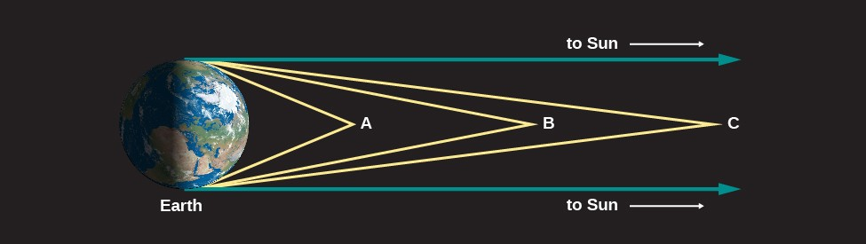 Light Rays from Space. In this illustration Earth is shown and labeled at left. Three objects are labeled at different points to the right of the Earth. Closest to Earth lies point A. Two yellow lines are drawn from point A, one to the top and one to the bottom of the Earth. The angle between these lines is large. At center is point B, with two yellow lines drawn touching the top and bottom of the Earth. The angle between the lines at point B is less than point A. At far right is point C with two yellow lines drawn as before. The angle between the lines at point C is less than points A and B. Finally, two blue lines are drawn from the top and bottom of the Earth toward the right. These lines are parallel and do not touch. Each is labeled