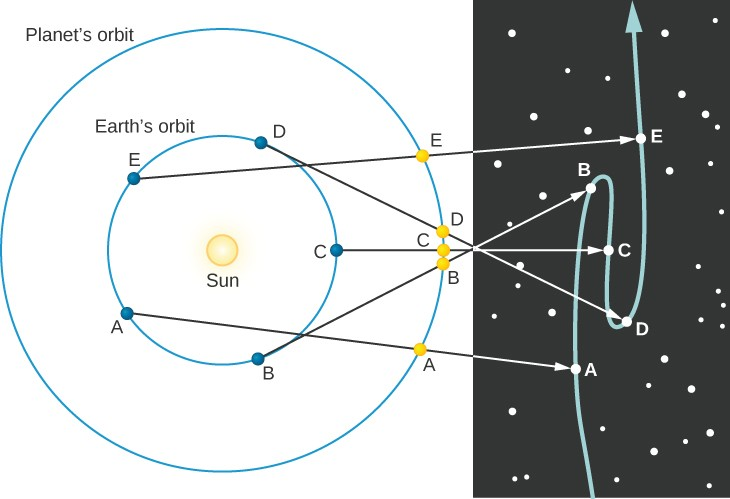 Retrograde Motion of an Outer Planet. This diagram has two parts. The portion at right illustrates the apparent motion of Mars projected against the fixed background stars. The portion at left shows the Sun surrounded by two blue circles. The innermost circle represents the orbit of the Earth, the outermost the orbit of Mars. The Earth is shown as a blue dot in 5 positions, labeled A through E, along its orbit. Likewise, Mars is shown as a yellow dot in 5 positions, labeled A through E, along its orbit. Since the Earth travels faster than Mars, the 5 points for Earth are spread evenly around the circle of its orbit. As Mars moves more slowly, its 5 dots are all plotted close together on the right-hand side of its orbit. Beginning with Earth at point A on the lower left side of Earth's orbit, an arrow connects with Mars at its point A at the lower right side of its orbit. This arrow continues and connects with Mars at point A near the bottom of its projected path of motion in the illustration at right. As Earth moves counter-clockwise along its orbit, it travels to point B at lower right, and Mars moves slightly upward on its orbit to its point B. An arrow points from Earth through Mars and continues on to connect with Mars at the third point B, which is above center on the projected path of motion. Thus, Mars has moved upward as seen from Earth in this figure. Earth then moves to point C at center-right on its orbit as does Mars. An arrow connects Earth through Mars to point C at the center of the projected path of motion. Mars has moved slightly downward as seen from Earth. Earth moves to point D at the upper right of its orbit and Mars moves upward to its point D. An arrow connects Earth through Mars and on to point D, which is below center on the projected path of motion. Mars has moved downward as seen from Earth. Finally, Earth moves to point E at the upper left of its orbit and Mars moves upward to its point E. An arrow connects Earth through Mars and on to point E near the top of its projected path of motion. Mars has moved upward as seen from Earth. In total, Mars has made a sideways