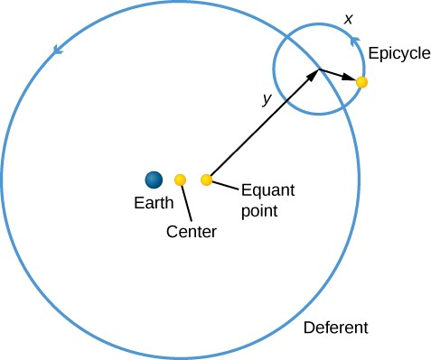 Ptolemy's epicycles. A yellow dot labeled