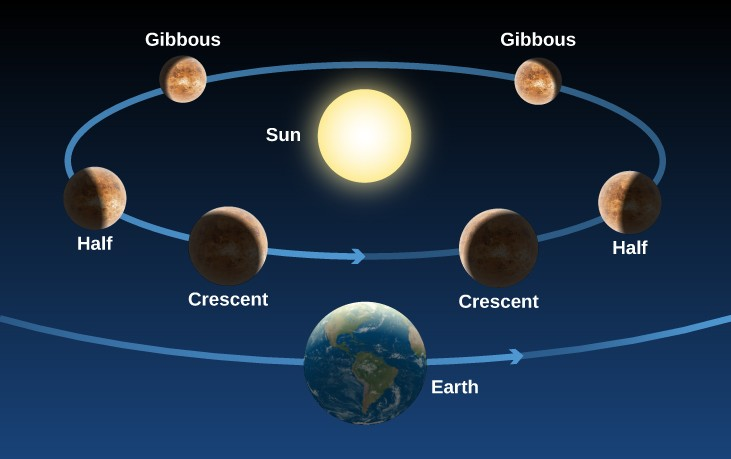 The phases of Venus as seen from Earth. At bottom center of this illustration the Earth is shown with an arrow pointing to the right indicating its direction of motion. Directly above the center of the diagram is the Sun. A blue ellipse is drawn around the Sun with an arrow pointing to the right, representing the orbit and motion of Venus. Venus is drawn in six different positions along its orbit to illustrate the different phases. The three on the left side of the orbit show the phases as Venus approaches Earth, with sunlight arriving from the right. Beginning at upper left, Venus is further from Earth than the Sun and appears gibbous. As Venus travels to a point on the left side of the orbit it appears half illuminated as seen from Earth. As Venus gets closer to the line between Earth and Sun, it appears as a thin crescent. The three positions on the right side of the orbit show the phases as Venus gets farther from Earth, with sunlight arriving from the left. The right side of the diagram is a mirror view of the left. Venus appears as thin crescent close to Earth, then moves further to the right to appear half illuminated, and finally appears as gibbous before moving behind the Sun.