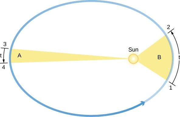 Kepler's Second Law. In this figure, the Sun is drawn at the right had focus of the elliptical orbit drawn in blue, with an arrow pointing to the right indicating counterclockwise motion. On the right an area