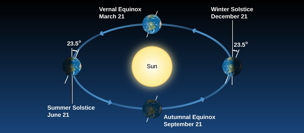 Earth's Seasons. This illustration shows the Earth at four positions along its orbit around the Sun, which is drawn in the center of the orbit indicated by circular arrows. At left, the Earth is shown at