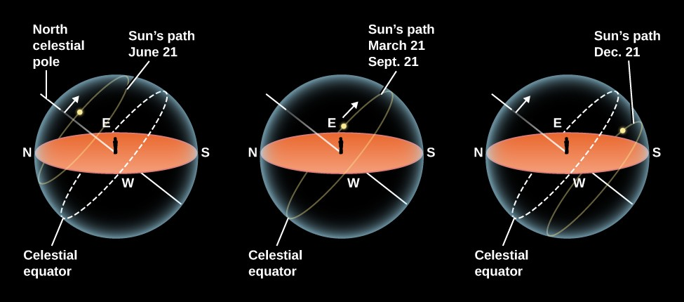 The Sun's Path in the Sky for Different Seasons. In each of these three illustrations, a beige ellipse represents the ground and horizon of an observer standing in the center, and is surrounded by a semi-transparent sphere representing the sky. North is to the left, and west is at the bottom of the horizon ellipse. A yellow line, labeled