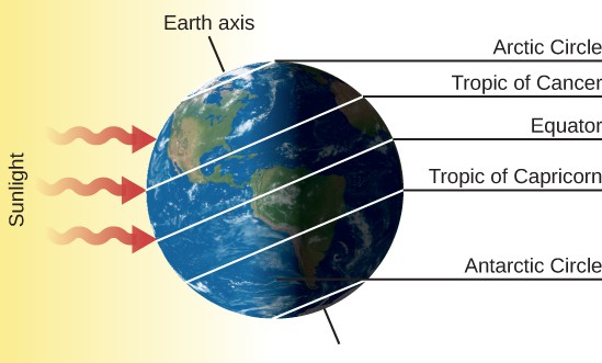 The Summer Solstice – June 21. The Earth is drawn with its axis of rotation, labeled