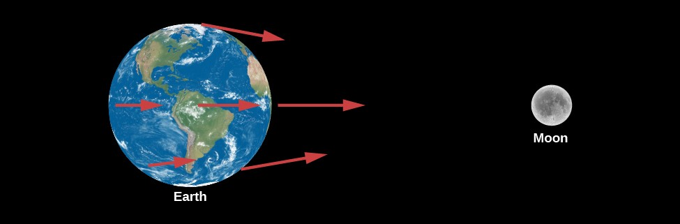 The Gravitational Effect of Our Moon. The Earth is illustrated at left with six red arrows at various locations pointing toward the Moon, which is illustrated on the right. The arrows on the left side of Earth are the shortest as this part of Earth is furthest from the Moon. The arrows at the center of the Earth are somewhat longer than the arrows on the left. On the side of the Earth closest to the Moon, the arrows are longest.