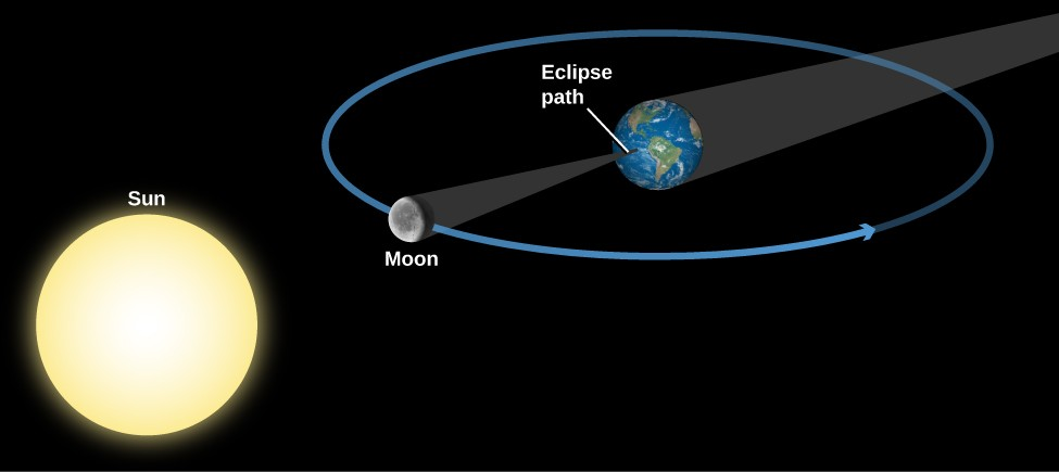 Geometry of a Total Solar Eclipse. The Sun is drawn at lower left and the Earth at upper right. Surrounding the Earth is a blue circle for the Moon's orbit, with the Moon drawn at a point directly between the Sun and Earth. The Earth's shadow is a dark grey cone extending from the night side of Earth toward the upper right, away from the Sun. The Moon's shadow is a dark grey cone extending from the night side of the Moon away from the Sun to a point on Earth's surface labeled