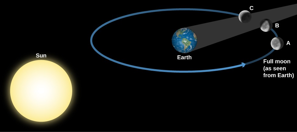 Geometry of a Lunar Eclipse. The Sun is drawn at lower left and the Earth at upper right. Surrounding the Earth is a blue circle for the Moon's orbit, with the Moon drawn at three positions along the circle. The Earth's shadow is a dark grey cone extending from the night side of Earth toward the upper right, away from the Sun. At position