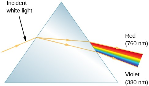 A figure showing the action of a prism. Incident white light comes into the prism from the left, and exits the prism on the right as a rainbow colored band of light. Red is labeled at the top of rainbow spectrum labeled