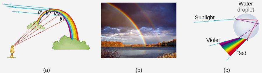 Refraction of sunlight by raindrops to produce a rainbow. There are three portions of this figure. Part (a) depicts an observer looking at a rainbow, with parallel lines of light from the Sun striking the rainbow from the left. These lines are refracted at an angle, theta, back to the observer, who is below and to the left of the rainbow. Part (b) shows a color photograph of a real rainbow in a cloudy sky over a lake. Part (c) shows schematically the refraction of light within a raindrop. Sunlight enters the round droplet from the left. The sunlight is refracted into a spectrum as it crosses from the air into the water, which is then reflected from the back of the droplet (on the right in the diagram) and the spectrum of color then exits the droplet at nearly the same direction from which it entered the drop.