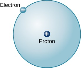 Model of the Hydrogen Atom. In the center of a circle is a small dot labeled