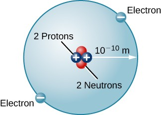 Model of the Helium Atom. In the center of a circle are 4 dots representing the nucleus, 2 labeled