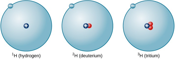 Isotopes of Hydrogen. This figure depicts three isotopes of hydrogen. Each is a circle of the same size with one dot and a