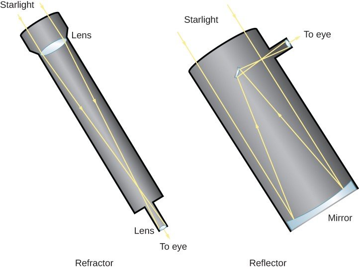 Illustrations of refracting and reflecting telescopes. At left (b) is a refracting telescope. At the telescope opening at the top of the image is a convex lens. Parallel light rays enter the telescope and are bent toward each other. The converging rays travel down the tube to the focus at the end of the telescope. An eyepiece or camera can be placed at the focus. On the right (b) is a reflecting telescope. Parallel rays of light enter the telescope tube at the top of the illustration, travelling downward until they strike the concave mirror at the base of the tube. The reflected light is sent, converging, back up the tube until it strikes a flat mirror which then sends the light out the side of the telescope tube to an eyepiece or camera.