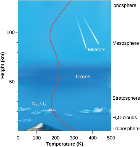 Earth's Atmosphere | Astronomy