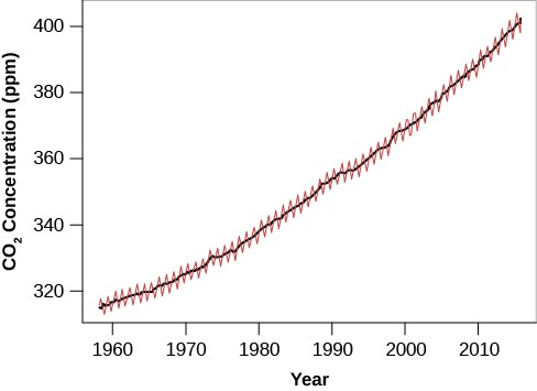 Graph of the Increase of Atmospheric Carbon Dioxide over Time. The vertical axis at left is labeled