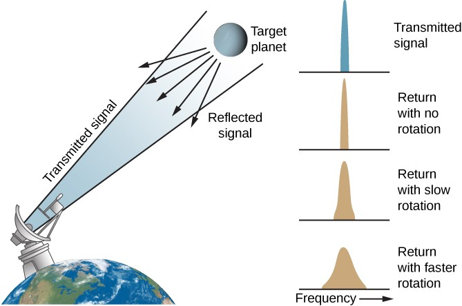 Illustration of How Doppler Radar Measures Rotation. At left is a drawing of a portion of the Earth, with an oversized radar dish on the surface pointing upward toward a target planet to the right. A transmitted signal is drawn leaving the dish toward the planet. The reflected signal from the planet is shown as five arrows pointing back in the direction of Earth. At far right are four panels plotting radar intensity versus frequency, with frequency increasing toward the right. The upper panel, labeled