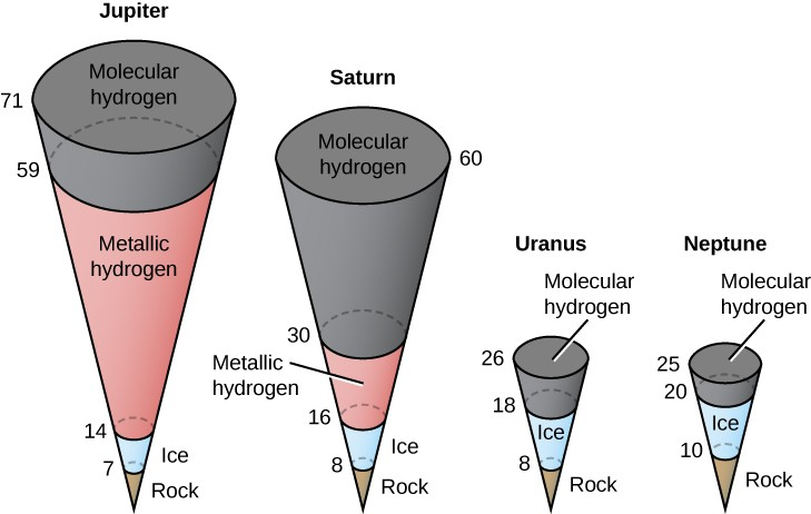 Illustration of the Internal Structures of the Giant Planets. The internal structure of each of the four giant planets are drawn as inverted cones, with the apex representing the center of the planet, and each cone divided into several sections. Each cone has numbers along its left side, increasing upward, labeling the radius (r) of each section in km. Each section is labeled according to its composition. Beginning at left is Jupiter. Beginning at the center out to r = 7 is