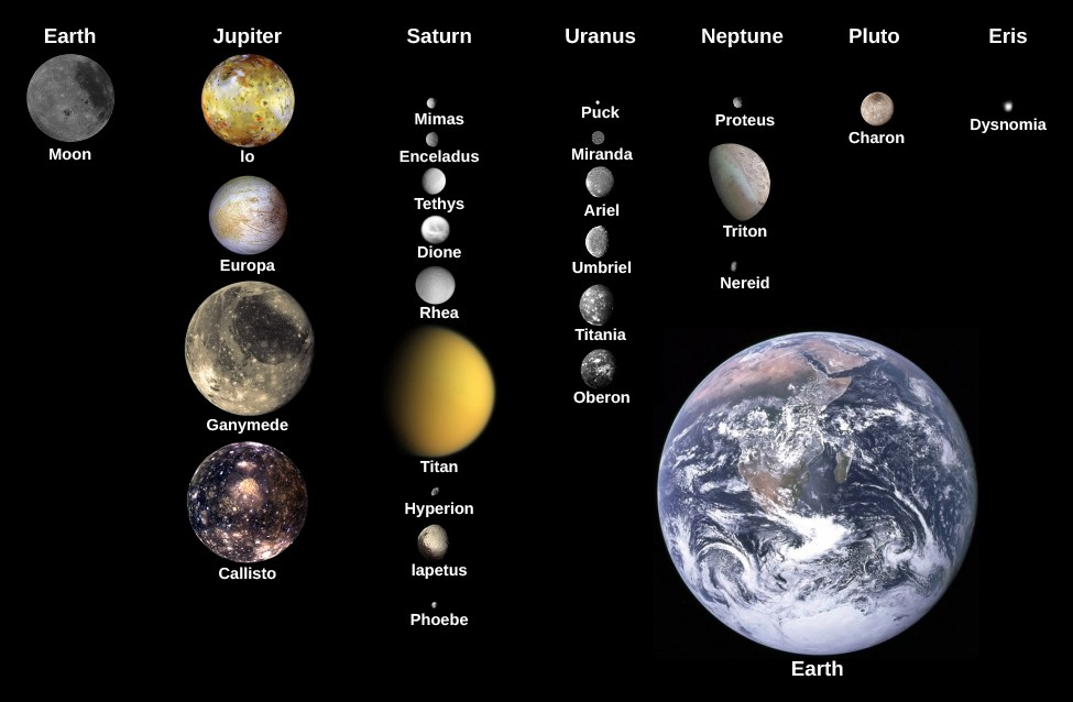 An image showing the moons of the solar system in comparison to the size of the Earth. Earth is pictured at the bottom right. At the top of the image the planets are labeled from left to right. Under