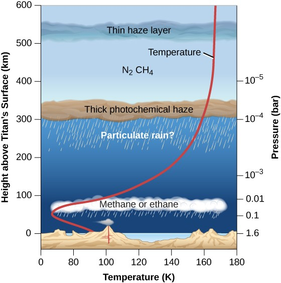 A graph of the structure of Titan's atmosphere. The x-axis is labeled