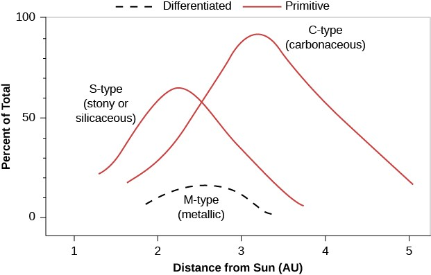Types of Asteroids and their Locations. In this plot the vertical axis is labeled