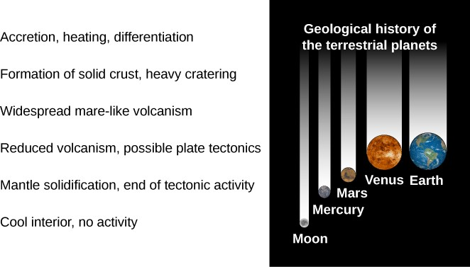 A figure showing the stages in the geological history of a terrestrial planet. The stages are labeled from top to bottom, with representative planets shown to the right: