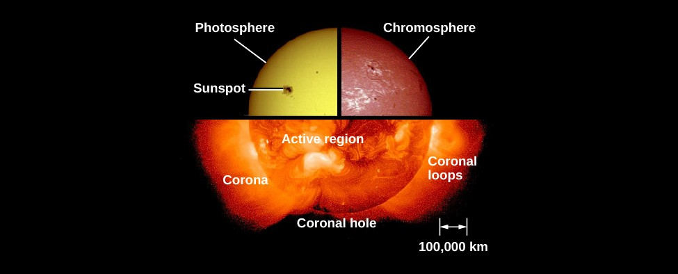 An image of the sun's atmosphere. In the upper left is a quarter image of the sun in ordinary light, with the photosphere and a sunspot labeled. In the upper right is a quarter image of the sun in H-alpha, with the chromosphere labeled. At the bottom is a half image of the sun in X-ray, with the corona, a coronal hole, coronal loops, and an active region labeled. The images come together to form a circle. At the bottom right, a legend shows